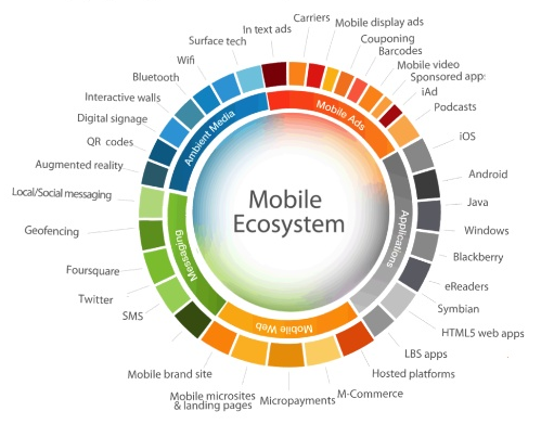 ecosistema del móvil