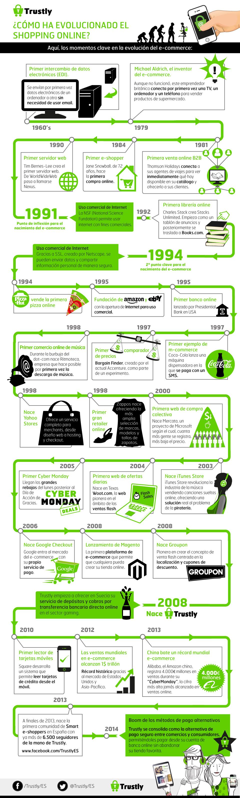 evolucion del ecommerce