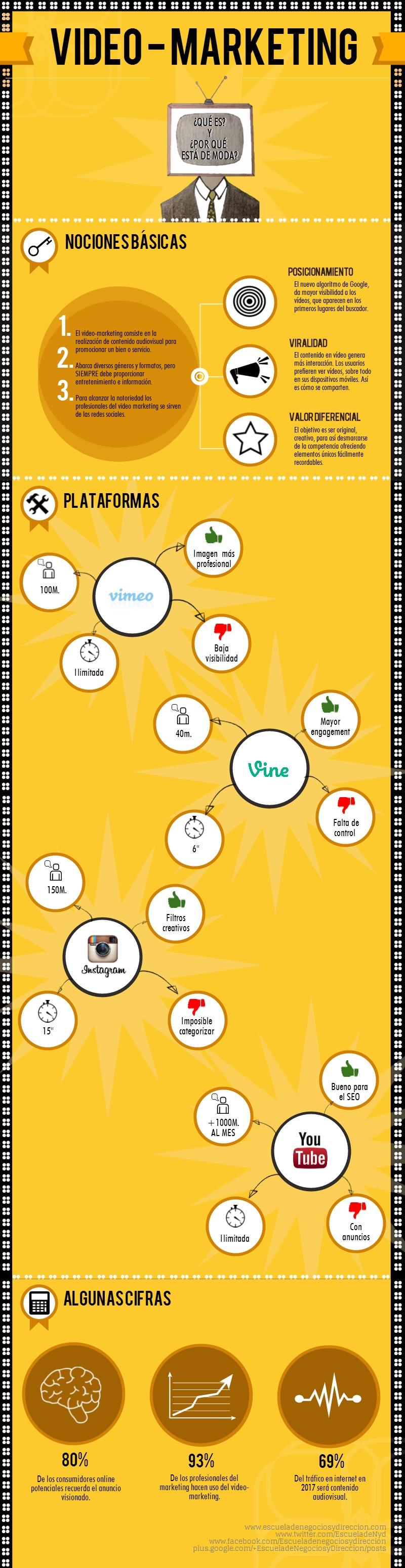infografía video marketing