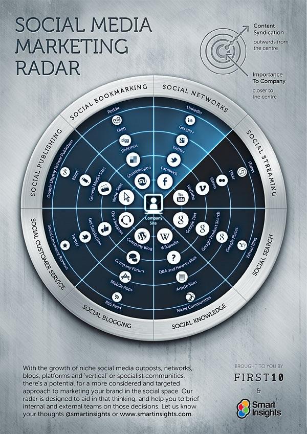 El-radar-del-Social-Media-Marketing