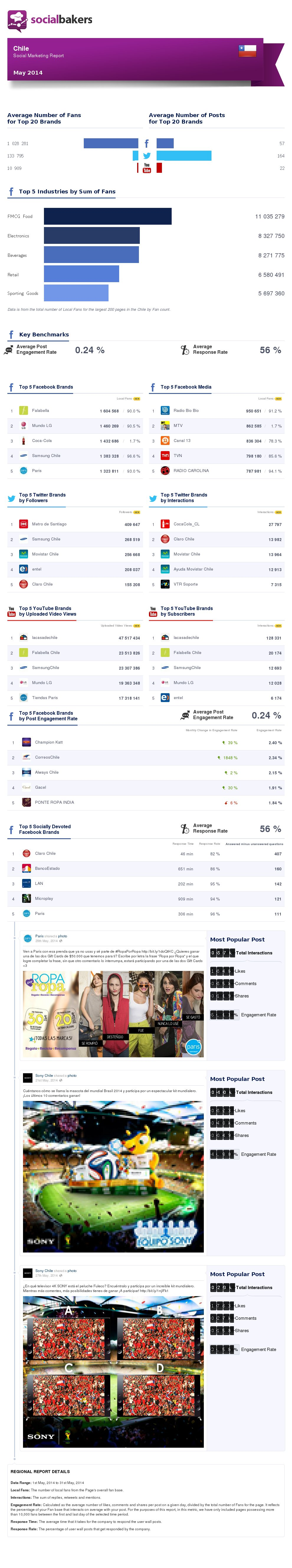 Top 5 Social Marketing Chile Mayo 2014