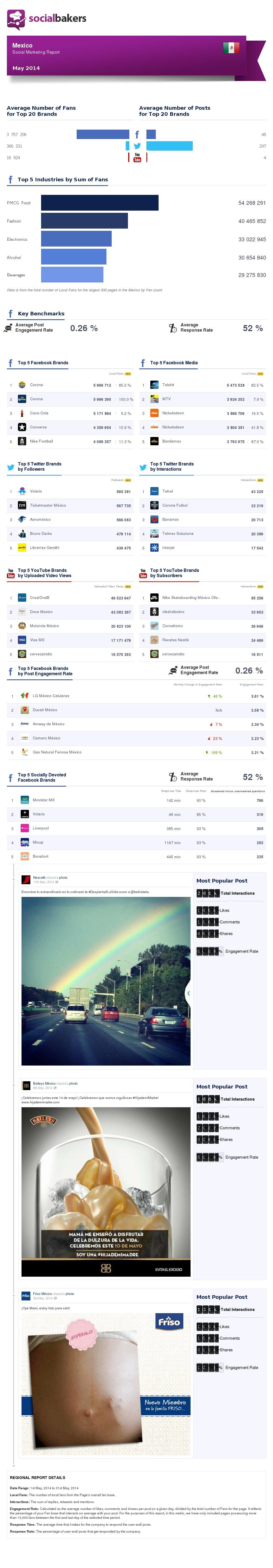 may-2014-social-marketing-report-mexico-regional-thumbnail