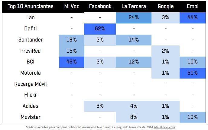 medios de publicidad digital preferidos en Chile 2014