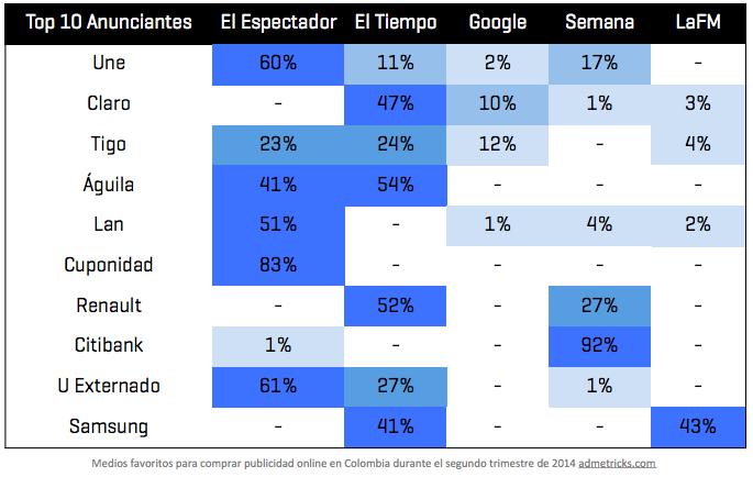 medios de publicidad digital preferidos en Colombia 2014