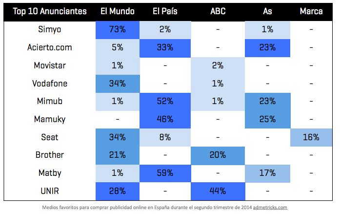 medios de publicidad digital preferidos en España 2014