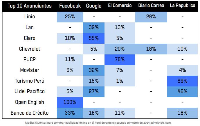 medios de publicidad digital preferidos en Perú 2014