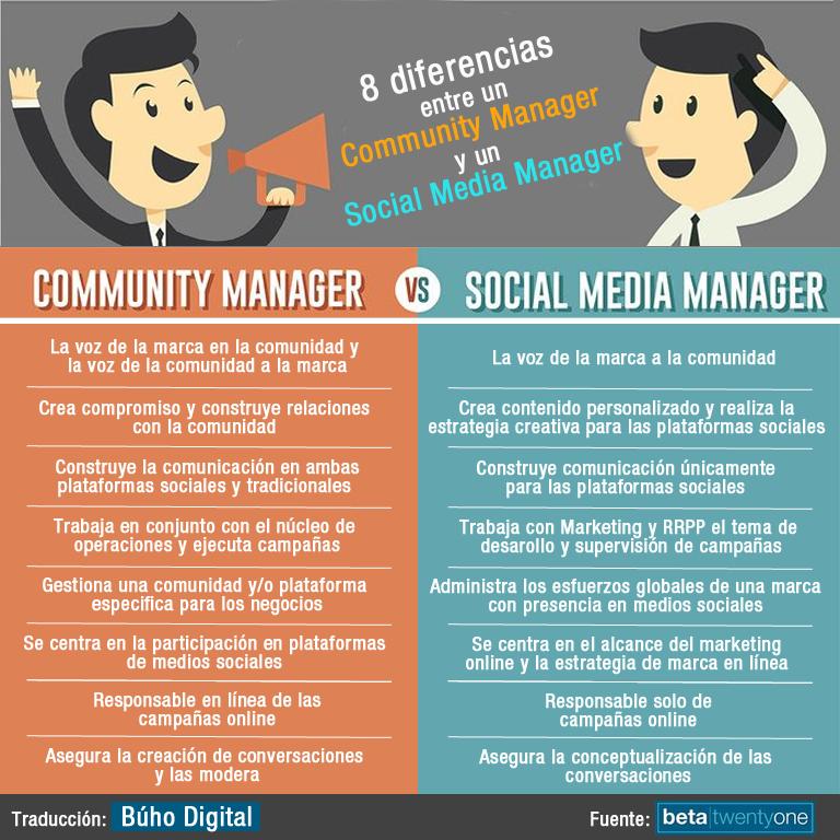 diferencias entre un social media manager y un cm