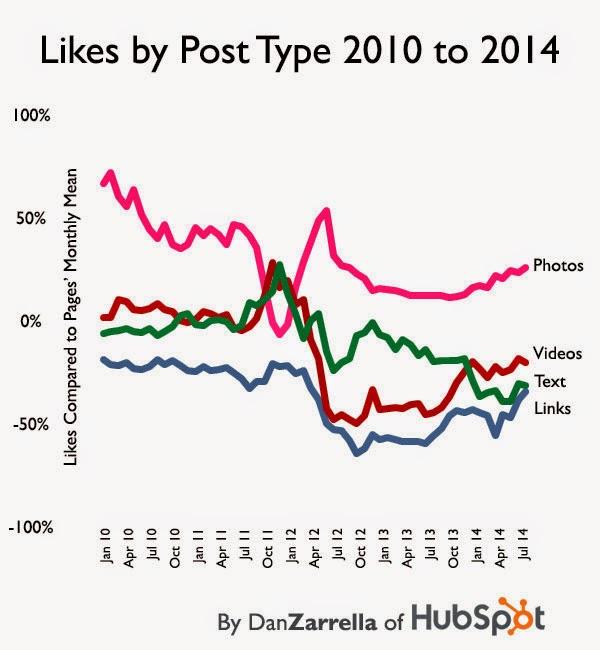 evolucion de los likes del 2010 - 2014