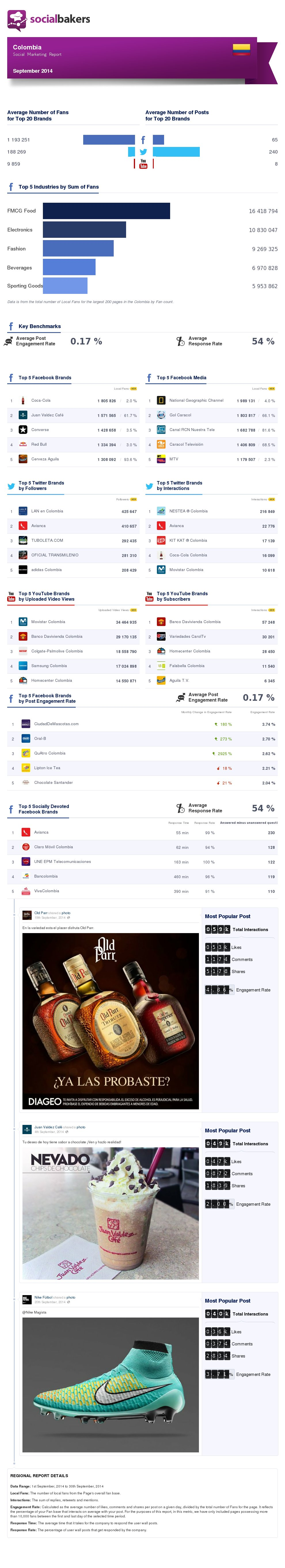 september-2014-social-marketing-report-colombia-regional-thumbnail