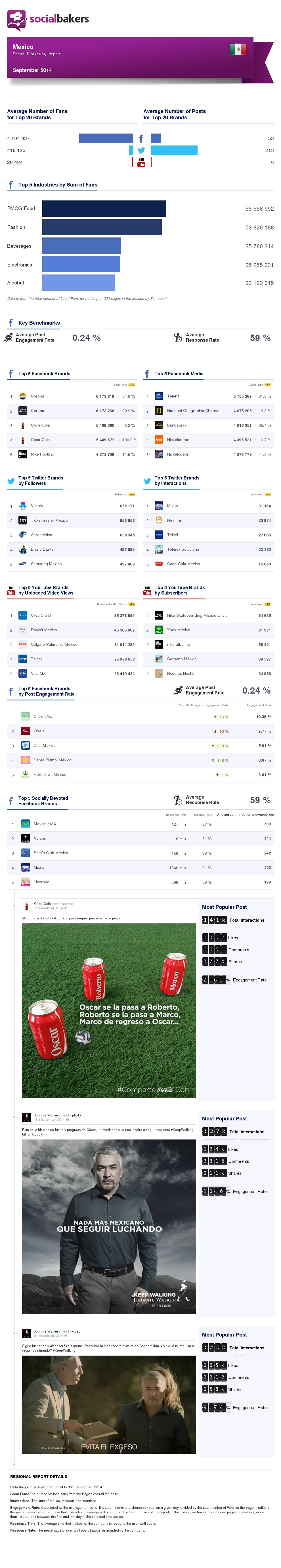 september-2014-social-marketing-report-mexico-regional-thumbnail