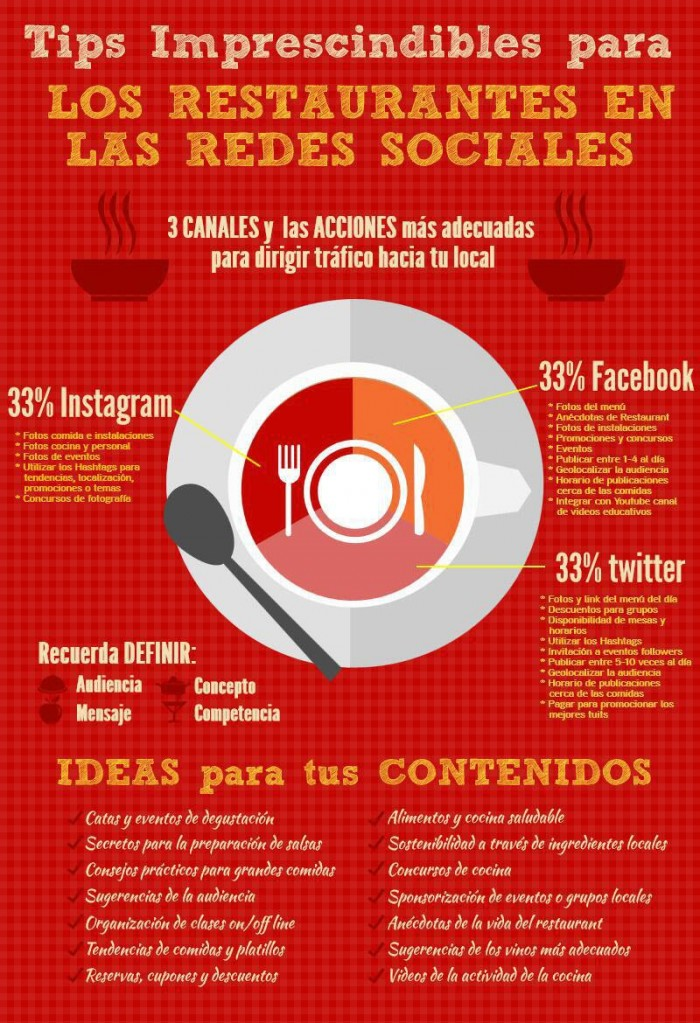 infografia_restaurantes_y_redes_sociales1-700x1023