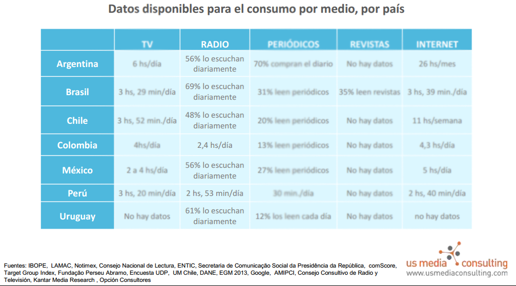 datos latam radio