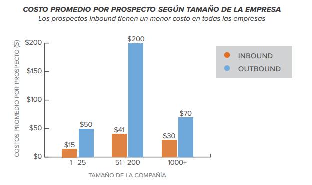 costo_por_prospecto_marketeroslatam