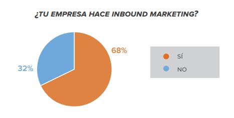estadísitca_uso_inbound_marketing