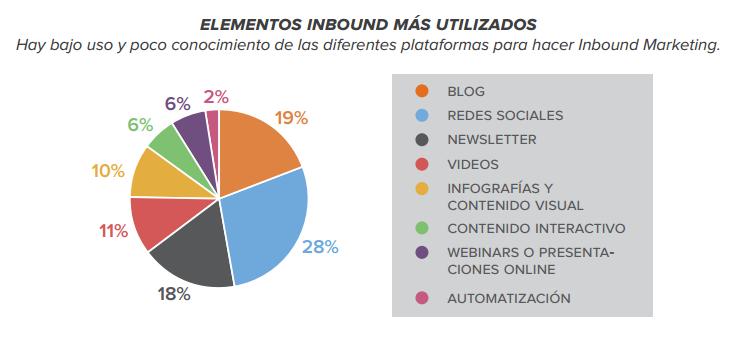herramientas_inbound_estadísticas_marketeroslatam