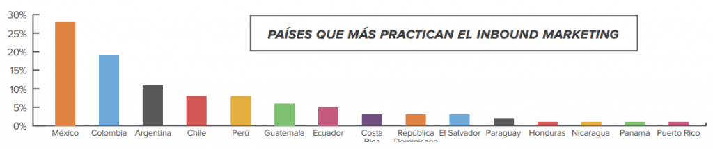 países que practican el inbound marketing