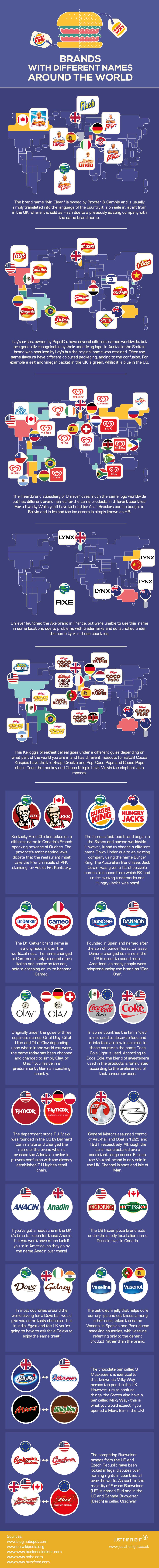 marcas-en-otros-paises-nombres