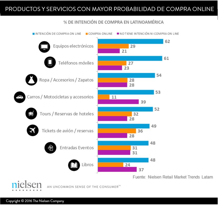 productos y servicios con mayor probabilidad de compra