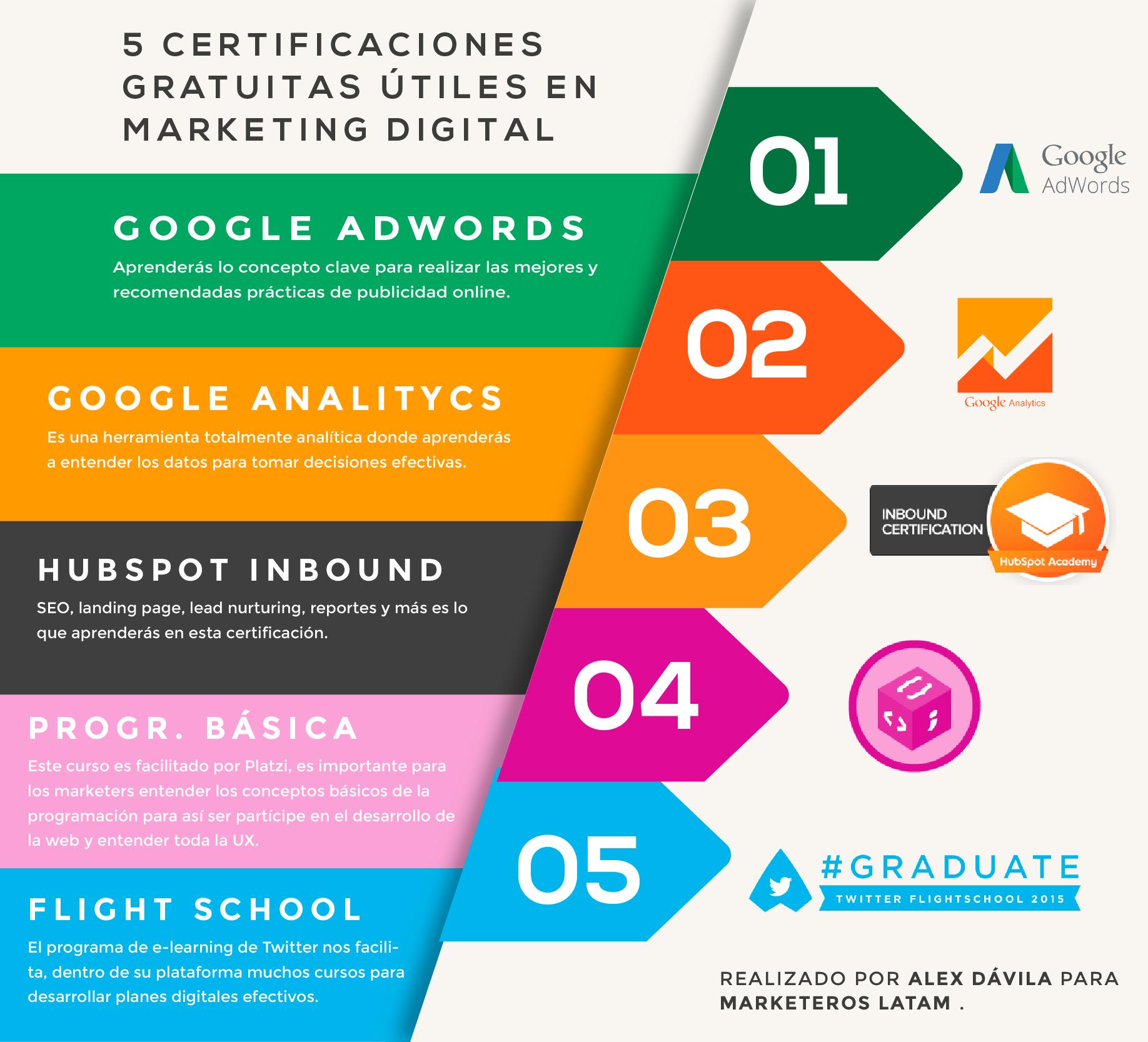 certificaciones marketing digital