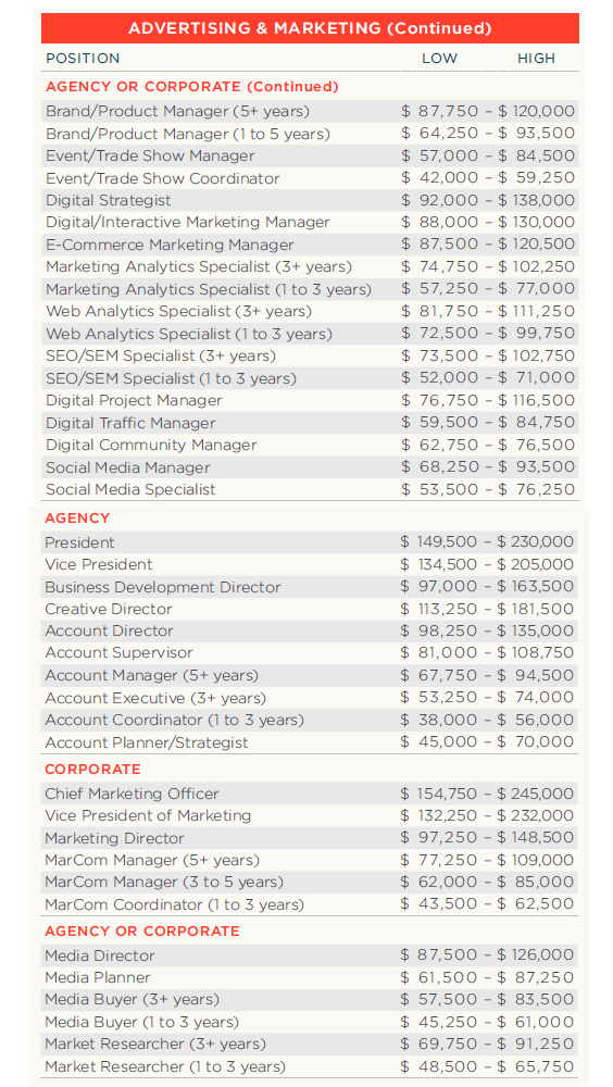 advertising-marketing salary