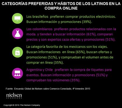 nielsen categorias preferidas latinoamerica-ecommerce