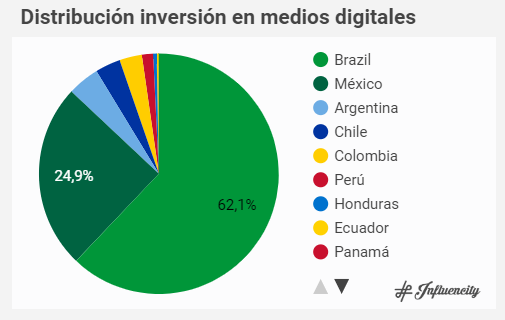 influencers-inversión-medios