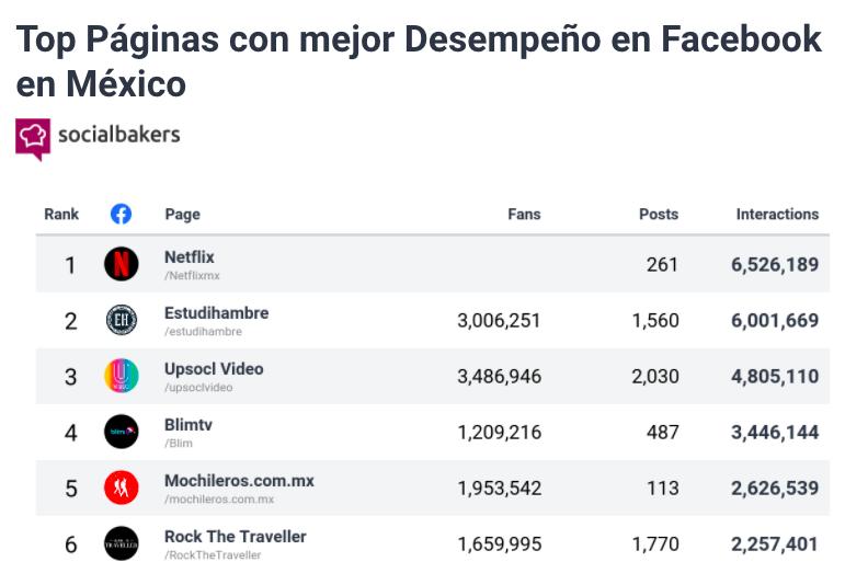 páginas de facebook con mejor desempeño en 2020