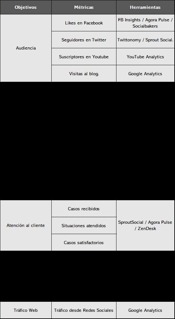 medición de marketing digital