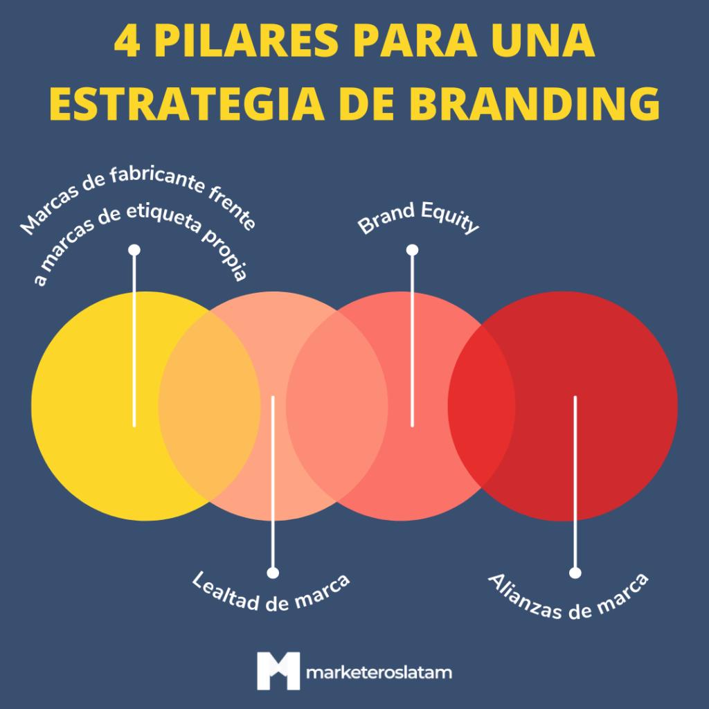 pilares de una estrategia de branding