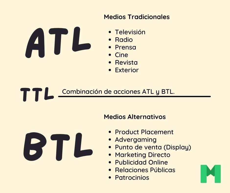 anuncios publicitarios ATL, BTL y TTL